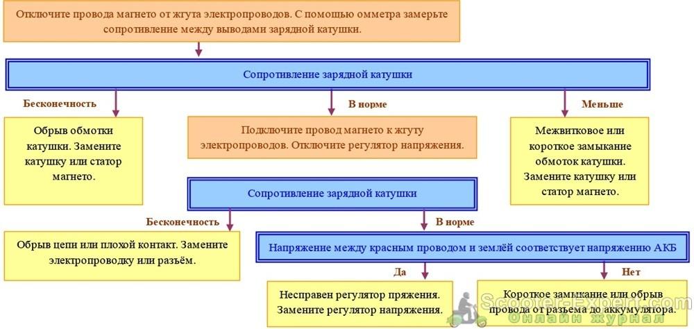 Таблица по которой можно определить неисправность зарядки